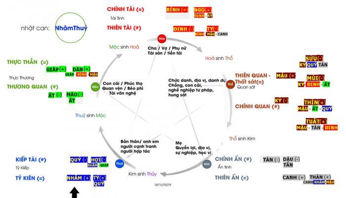 Thiên Can là gì? Ý nghĩa và tính chất của 10 Thiên Can 1165625715