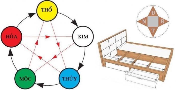Hướng giường ngủ trùng hướng nhà có phù hợp với phong thủy không? 948118627