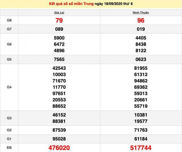 Một lốc/seri vé số có bao nhiêu tờ vé số trúng giải đặc biệt? 1713615701