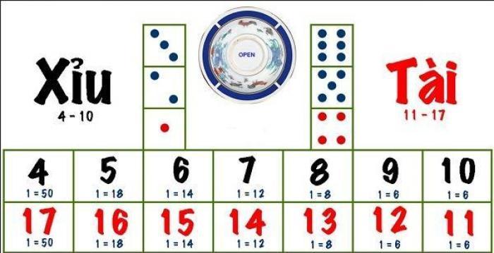 Tài xỉu là gì? Cách chơi tài xỉu dễ thắng nhất 2009989584